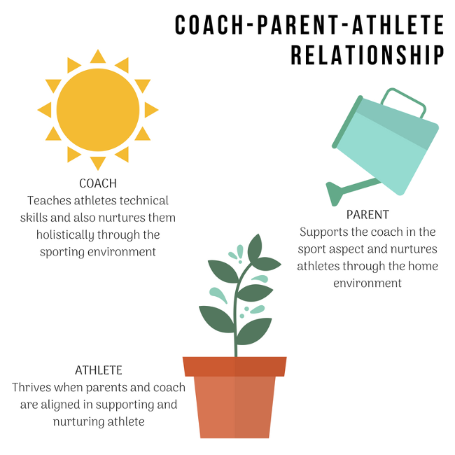 Coach athlete relationship
